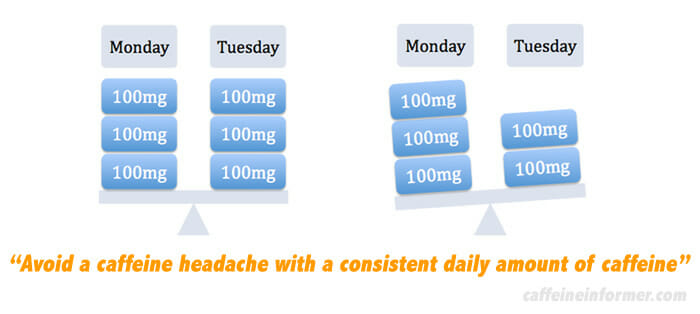 how to avoid a caffeine headache