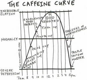 caffeine-curve