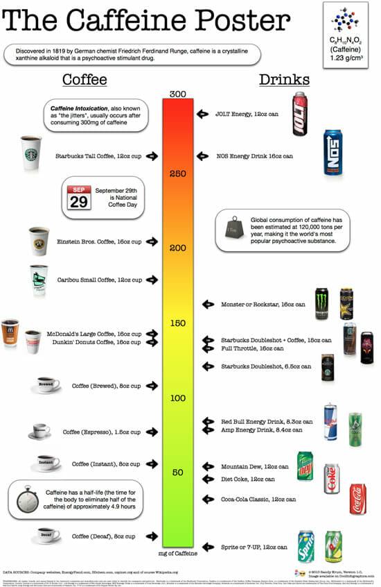 caffeinechart550