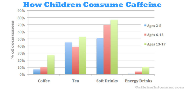 survey on energy drinks essay Learn more about the health dangers of energy drinks need help 1-800-476-0016 about us about dr group based on the 2010 national health interview survey.
