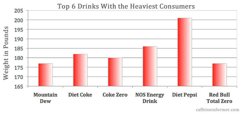 top 6 drinks with the heaviest consumers