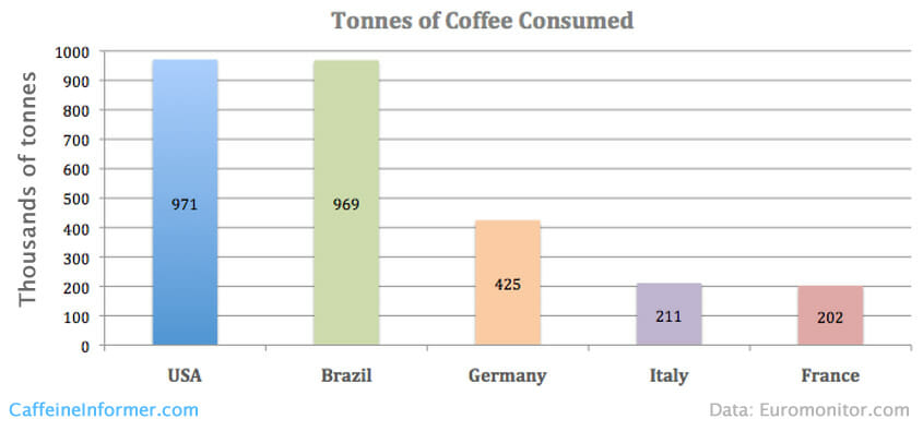 top-coffee-consuming-countries