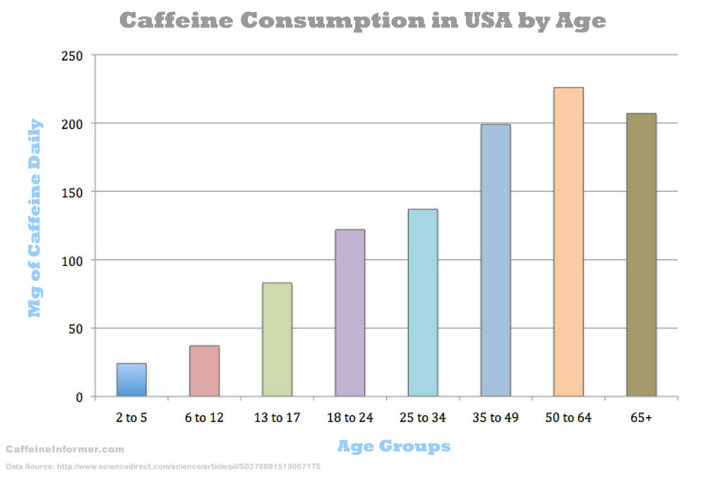 usa-caffeine-consumption