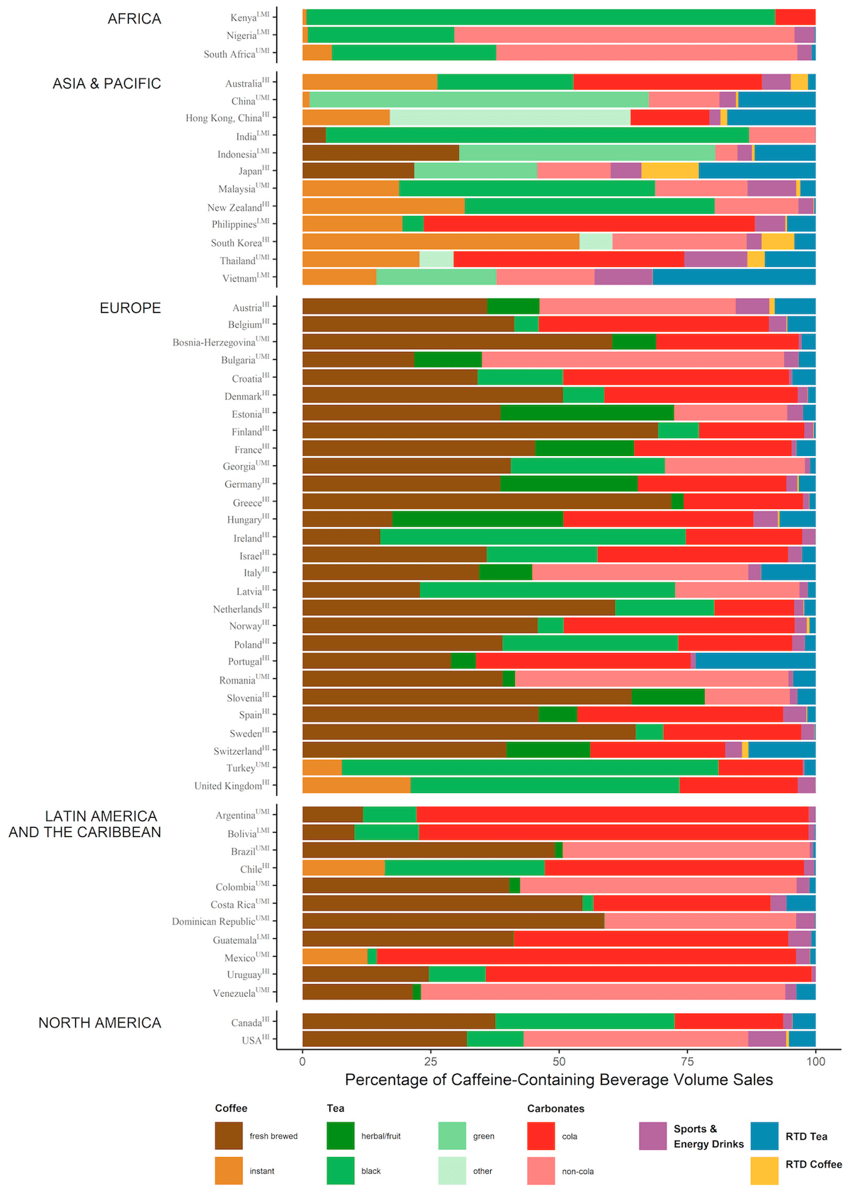 Chart of Caffeine consumption per country